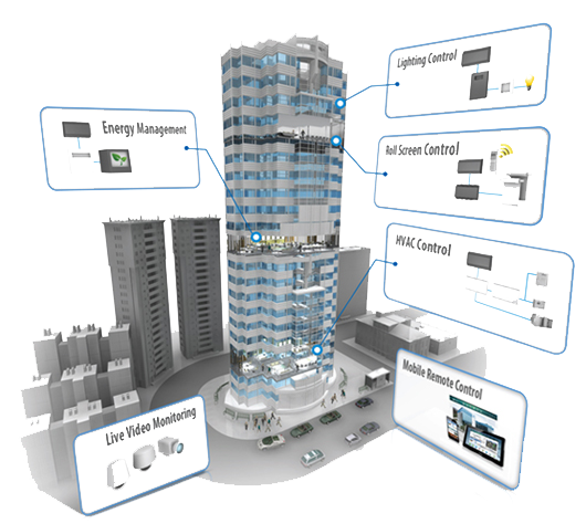 LV Energy Systems Building Automation System
