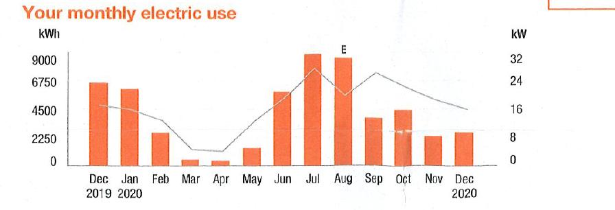 PoE Lighting usage reduction